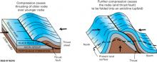 Image showing show how thrust faults can move older rocks on top of younger rocks.